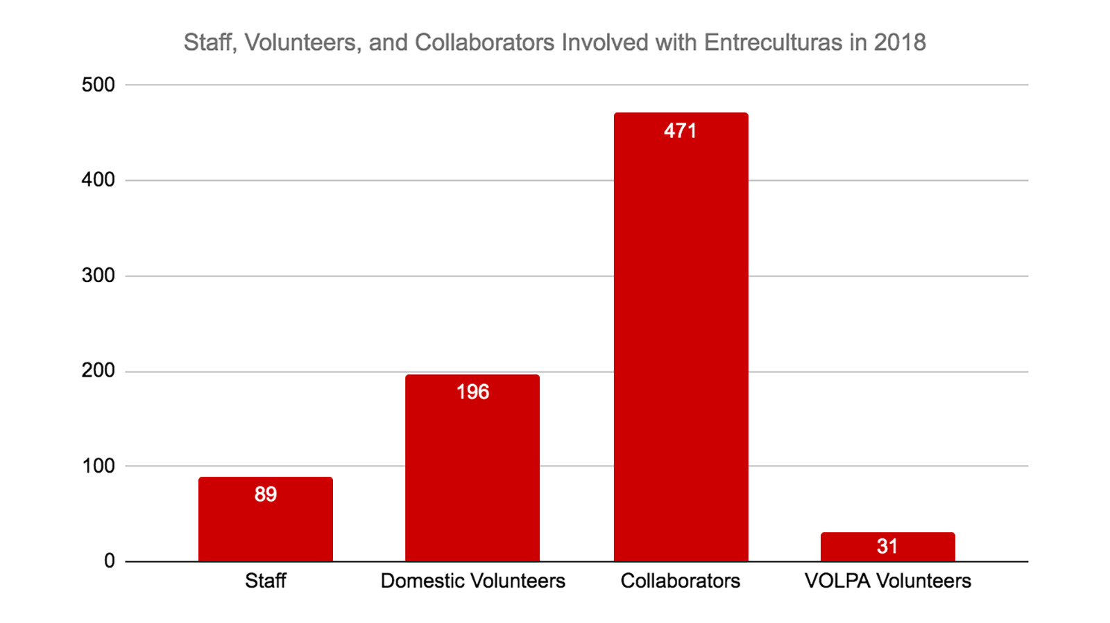 Chart of the number of staff, volunteers and collaborators involved with Entreculturas in 2018