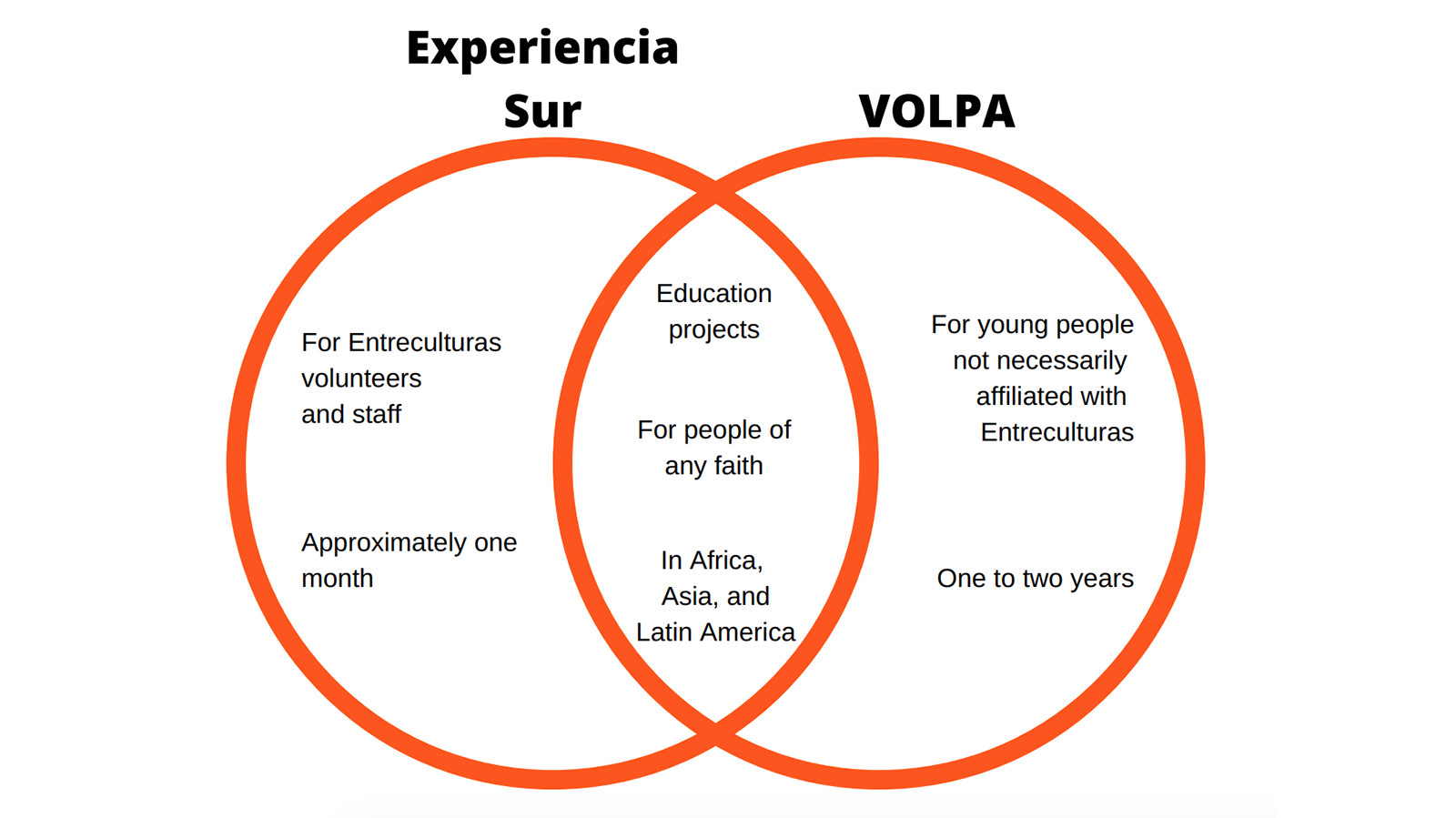 Venn Diagram showing where facts and requisites about Experiencia Sur and VOLPA overlap